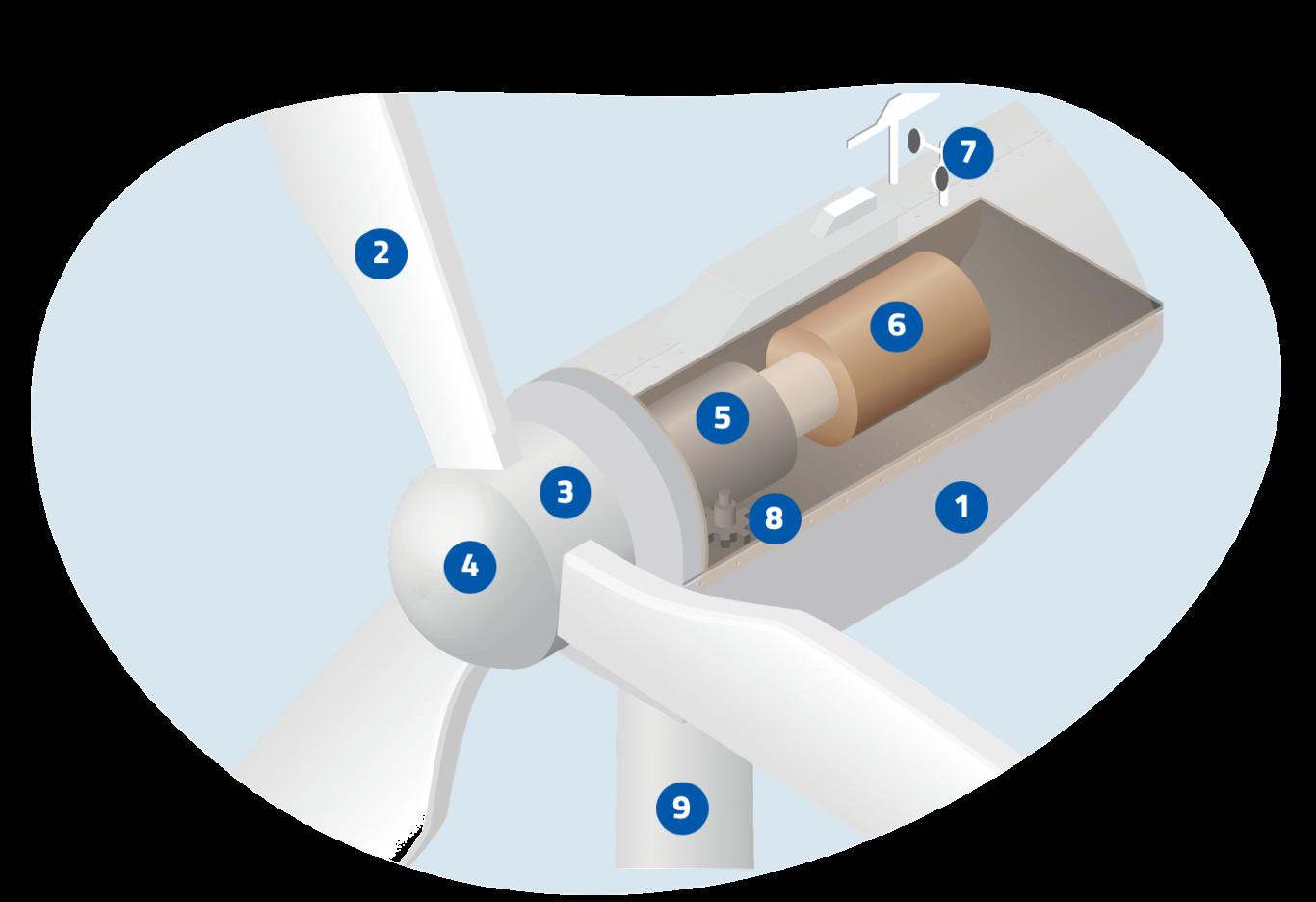 Image fonctionnement éolien
